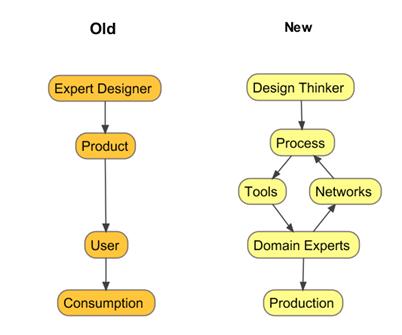 design_thinker