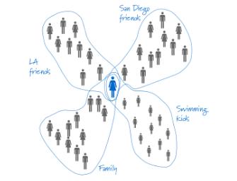 SocialCircles, by Paul Adams