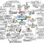 Using Activity Theory to situate Design Thinking