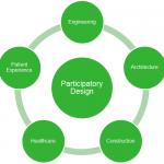 Participation and transdisciplinarity