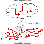 Game spatiality