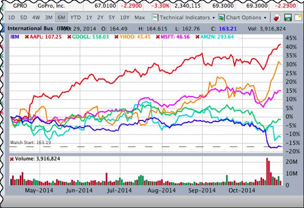 Ibm stock comparison