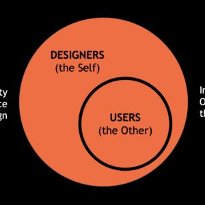 Radical Alterity in Experience Design
